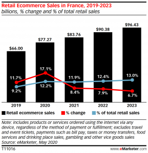 Fig. E-commerce sales in France 2019-2023