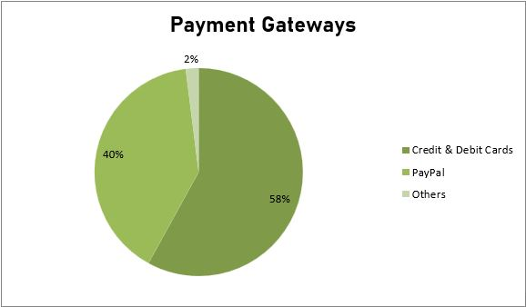 Fig. Payment Gateways in Spain