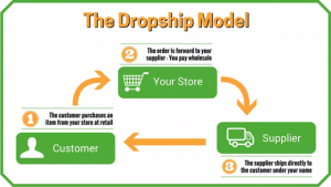 Shopify dropshipping- The Ultimate FAQ Guide